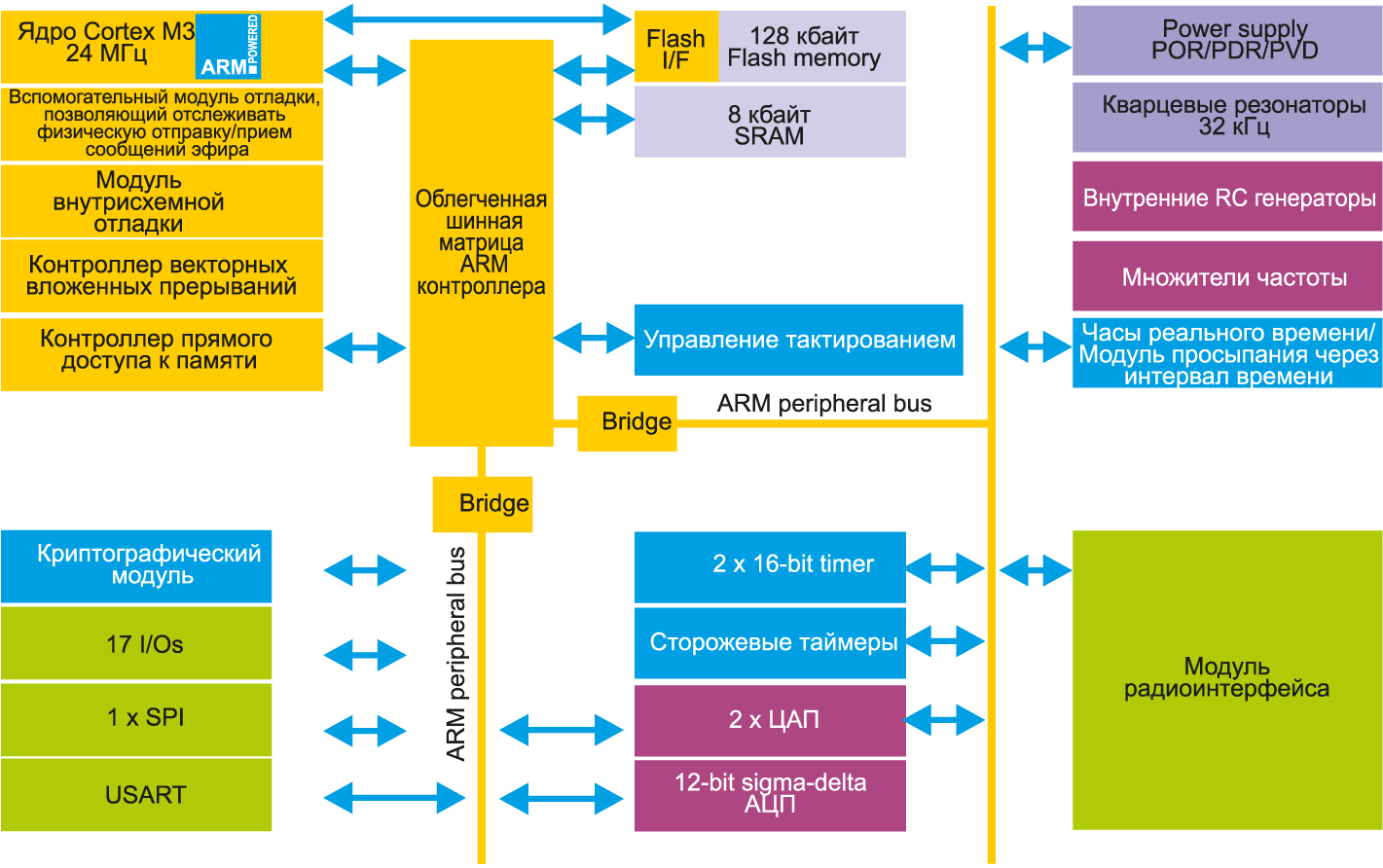 Архитектура микроконтроллера STM32W
