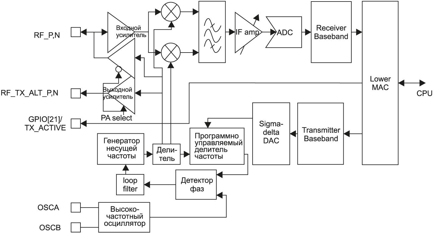 Схема модуля радиочастотного интерфейса