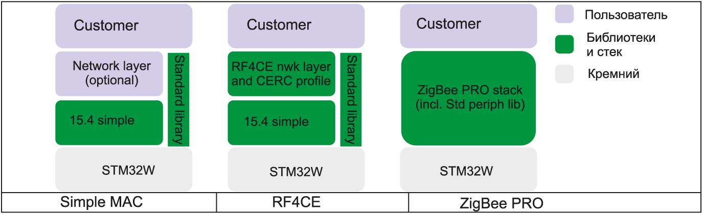 Программные стеки для микроконтроллеров STM32W