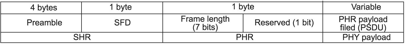 Вид пакета данных согласно стандарту IEEE 802.15.4