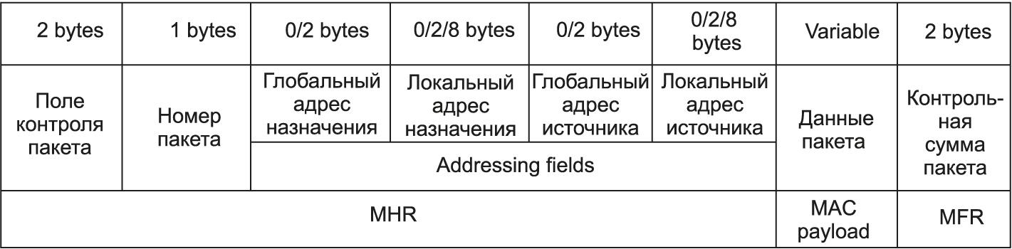 Структура пакета данных Simple MAC