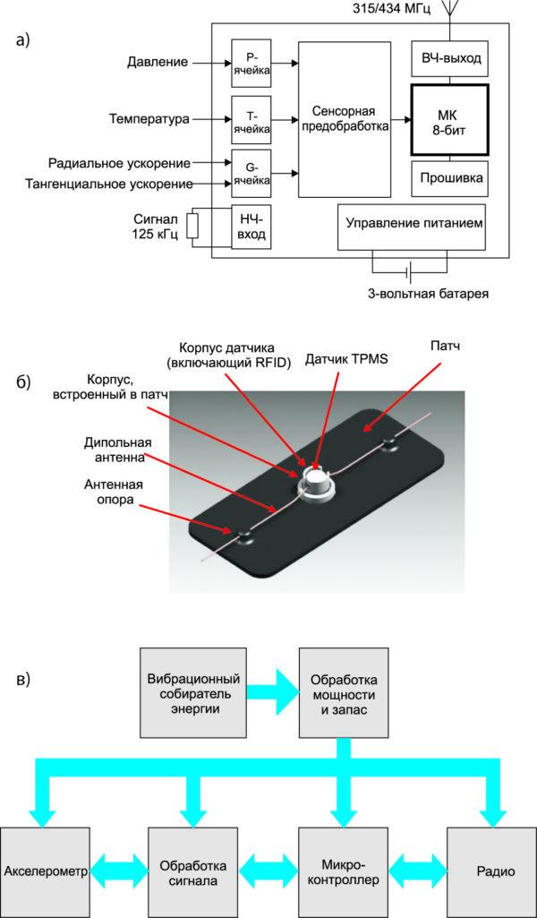 Примеры беспроводных сенсорных модулей