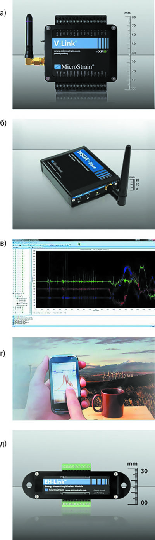 Аппаратные компоненты и программные средства для WSN от MicroStrain