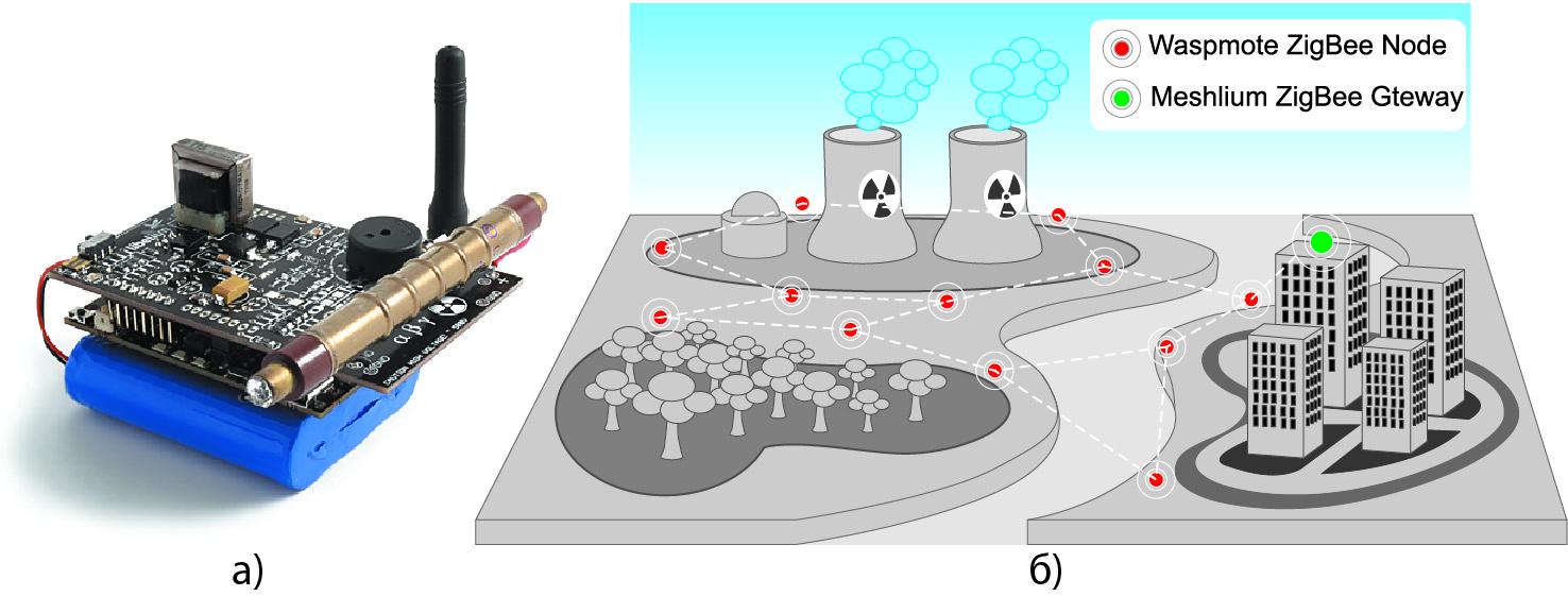 Беспроводные сенсорные узлы и сети от Libelium