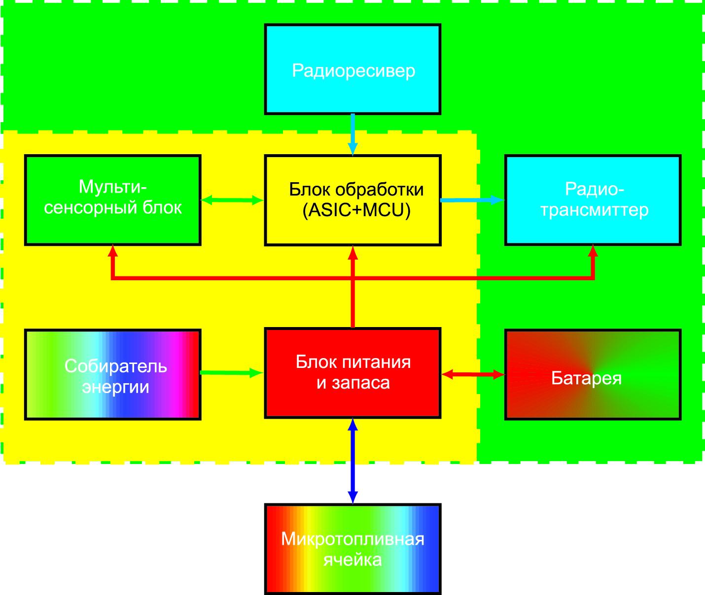 Концептуальный беспроводной сенсорный узел WSN с автономным управлением и питанием, основанный на микросистемной технологии (блок-диаграмма)