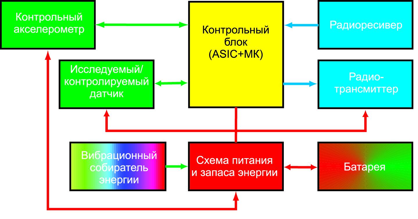 Блок-диаграмма вибрационной установки и датчика с коррекцией механических дестабилизирующих факторов как возможные примеры применения беспроводного сенсорного узла