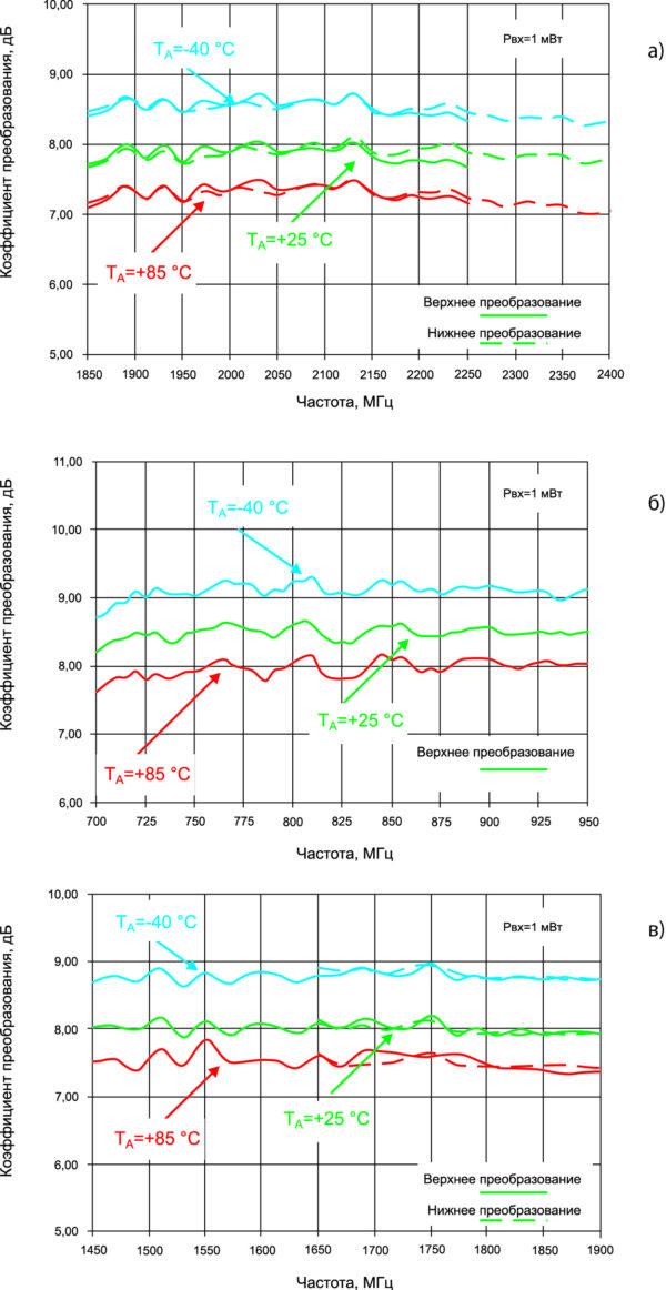 Зависимости коэффициента преобразования микросхем от частоты