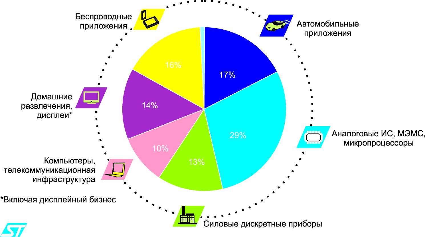 Структура продукции STMicro