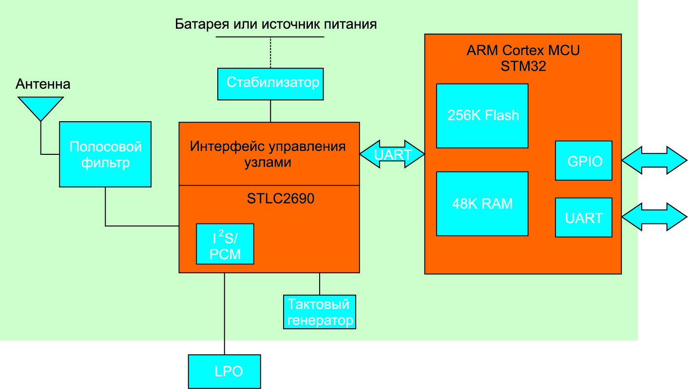 Структура модуля SPBT2632C2A
