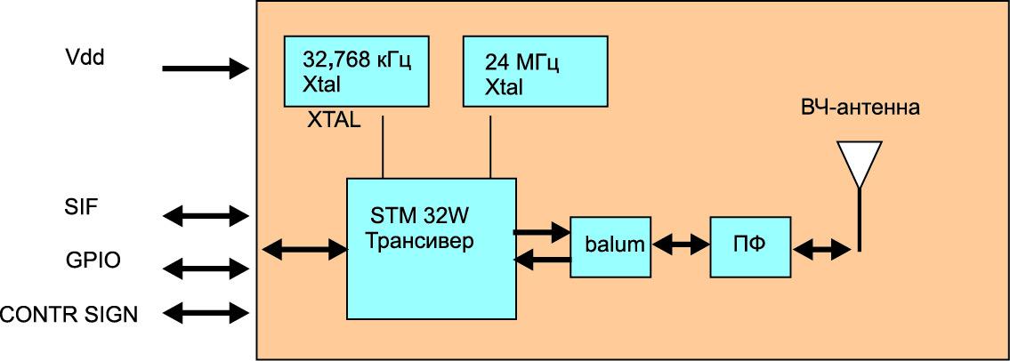 Структура модуля SPZB32W1A2.4