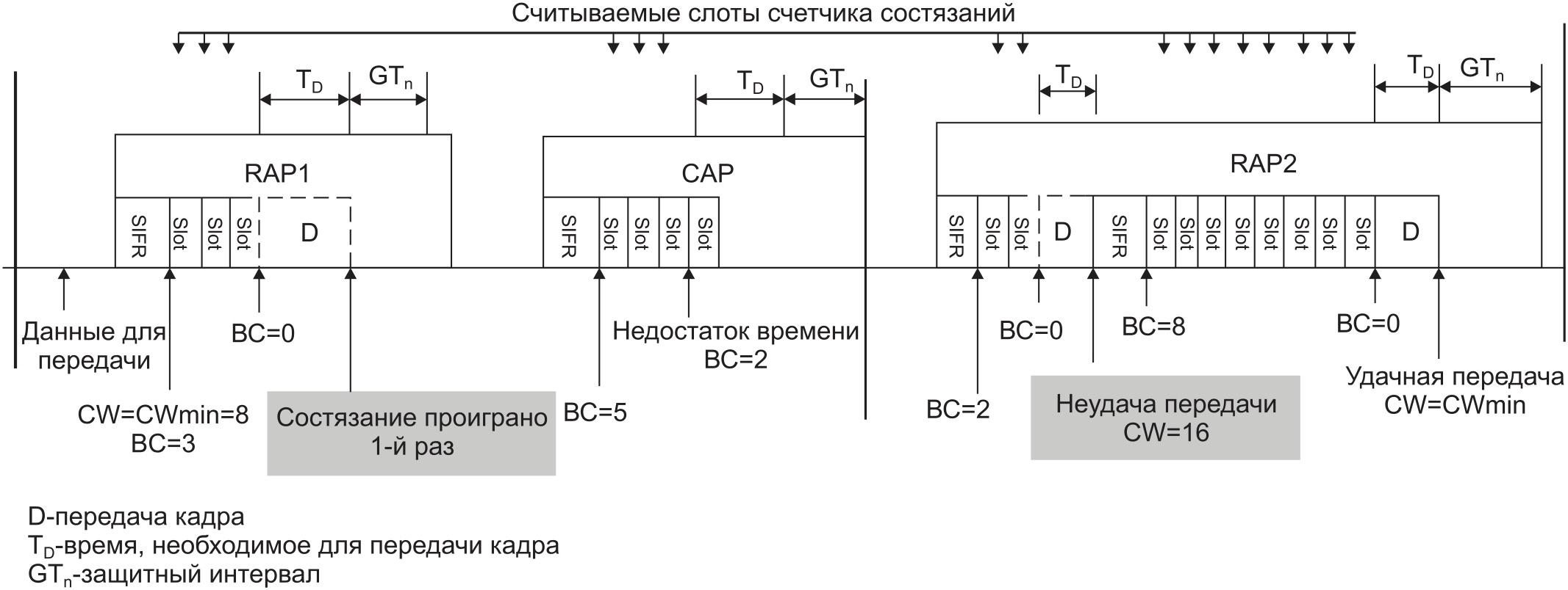 Доступ узла к сети по технологии CSMA/CA (D — передача кадра; TD — время, необходимое для передачи кадра; GTn — защитный интервал)
