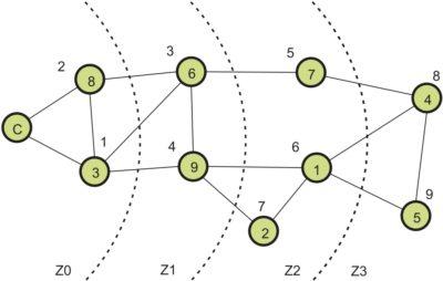 Схема маршрутизации с алгоритмом DFM