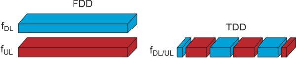 Схематическое изображение структуры формирования пакетов в методах FDD и TDD