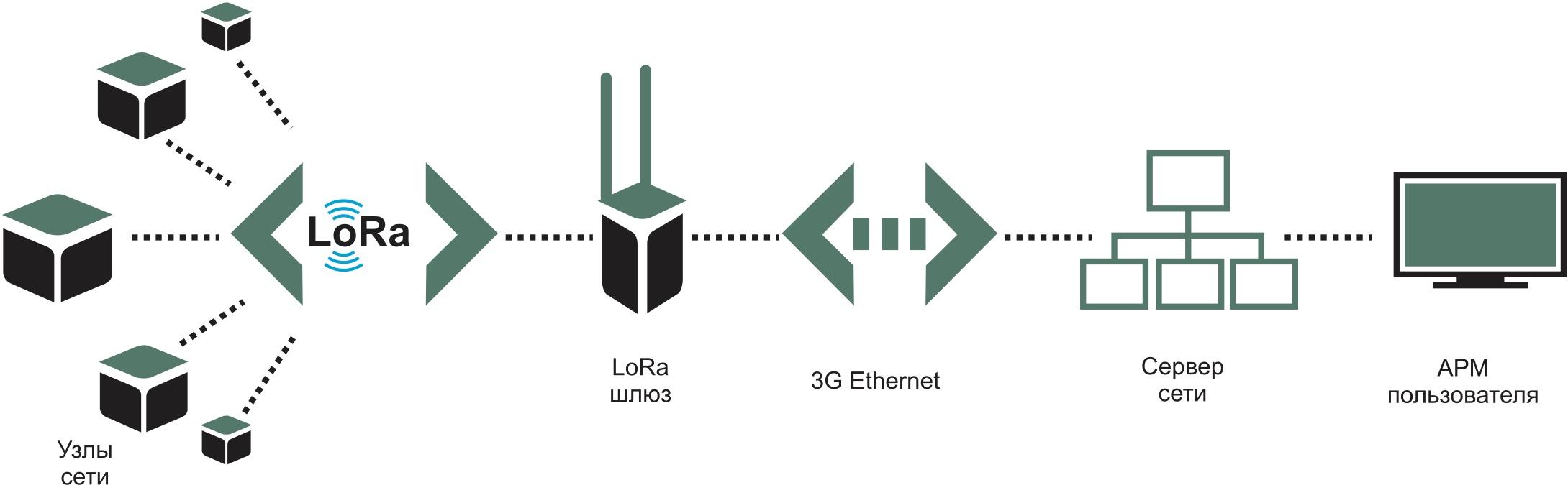 Упрощенная структура сети с использованием беспроводных датчиков на базе трансиверов LoRa