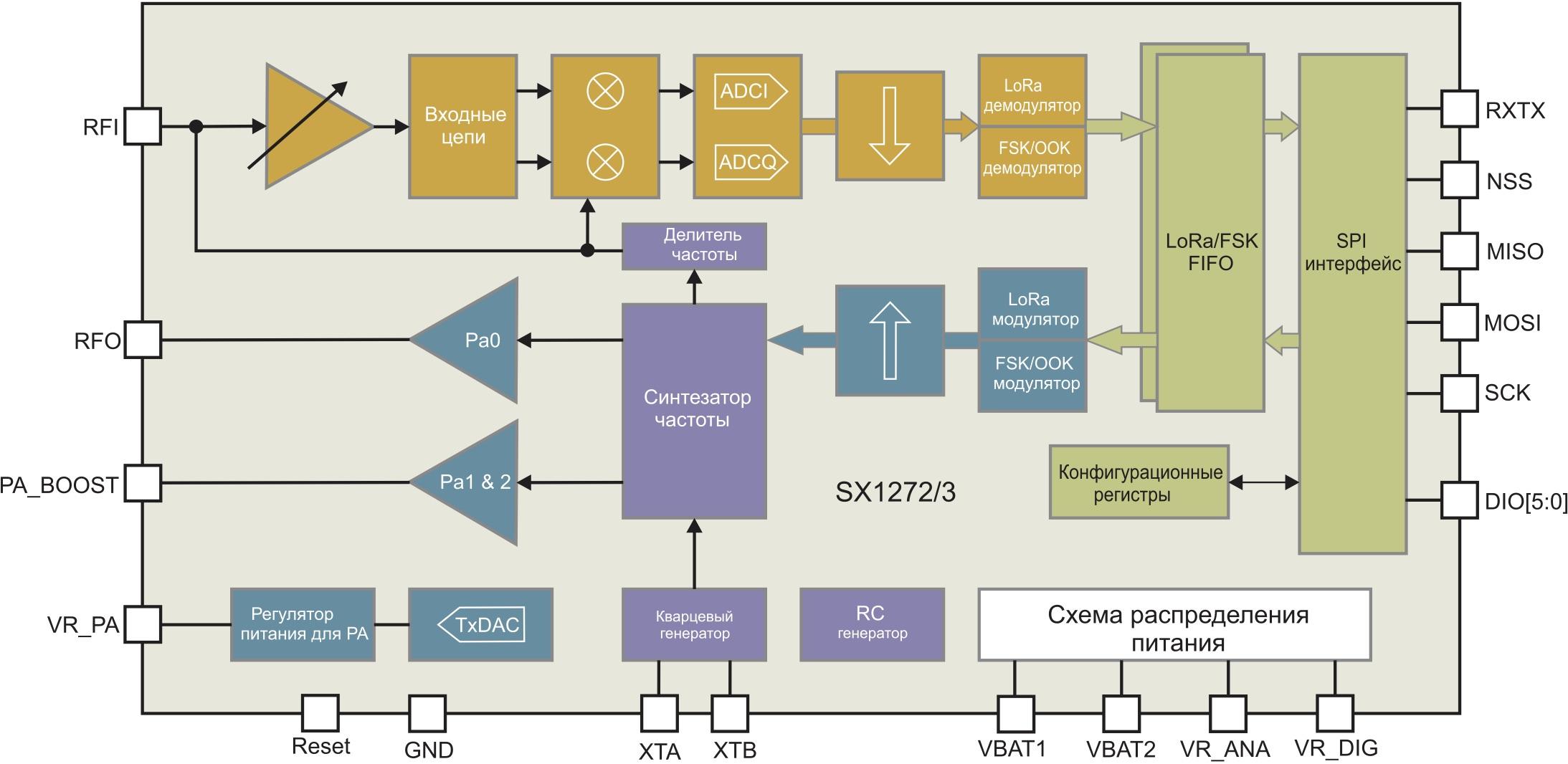 Упрощенная структура трансиверов SX1272/3 компании Semtech