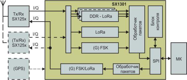 Упрощенная структура SX1301