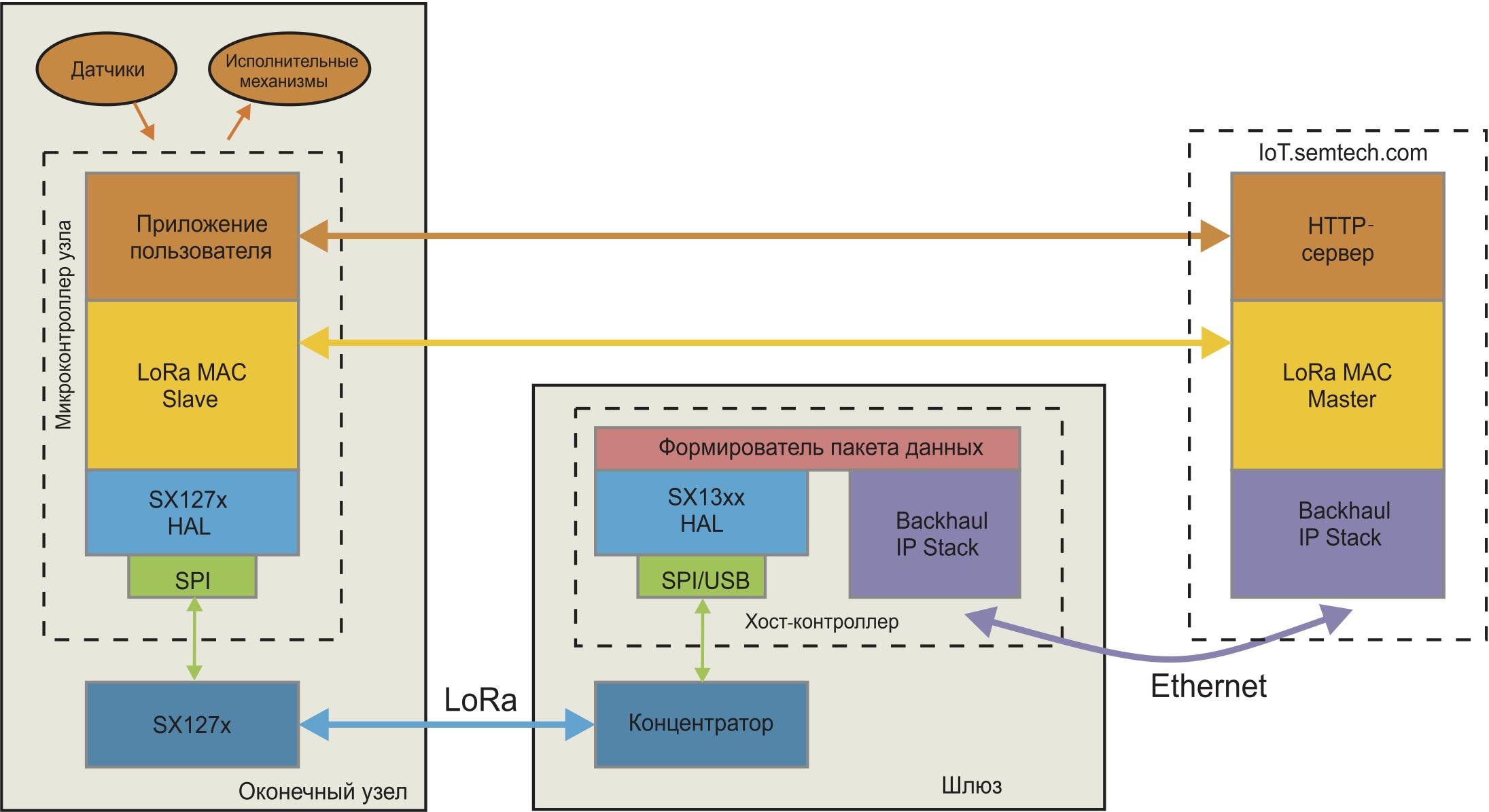 Взаимодействие узлов в станции «Интернета вещей» компании Kerlink