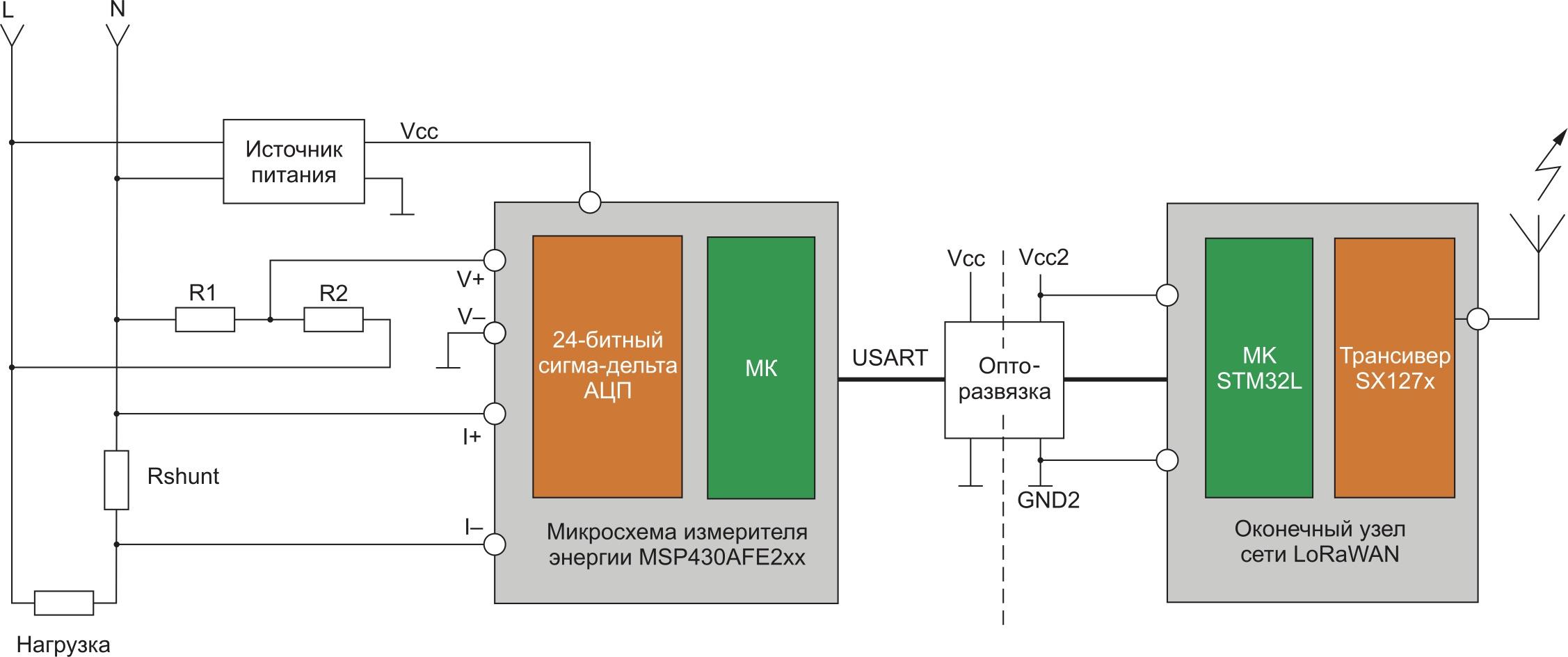 Возможный способ подключения LoRa-узла к счетчику электроэнергии