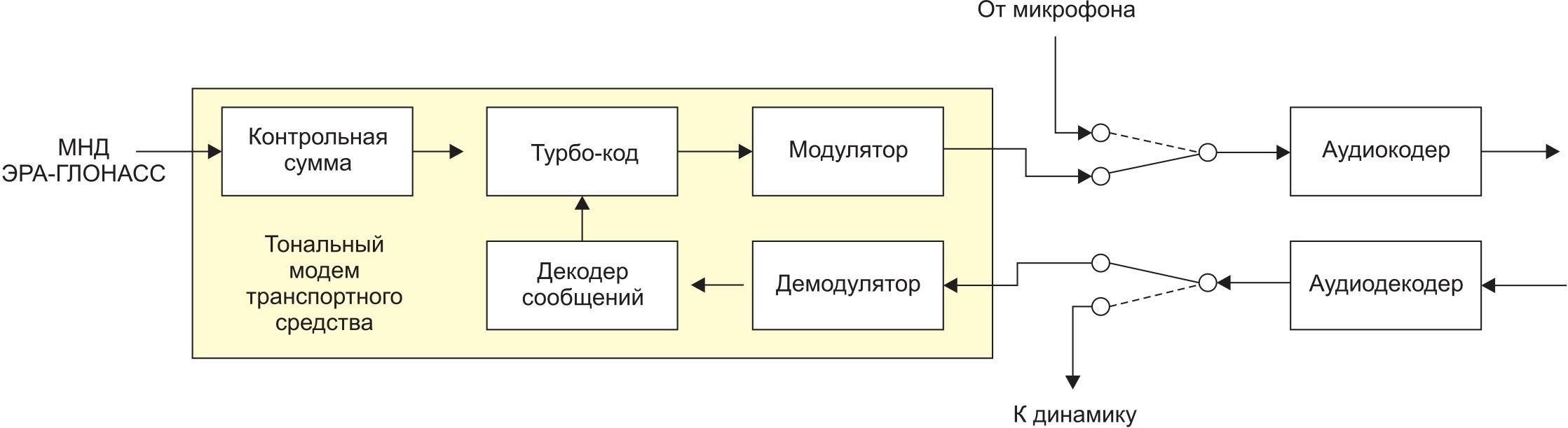 Упрощенная структурная схема автомобильной части тонального модема