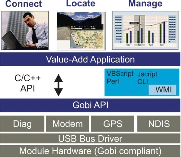 Структурная схема интерфейса Gobi API
