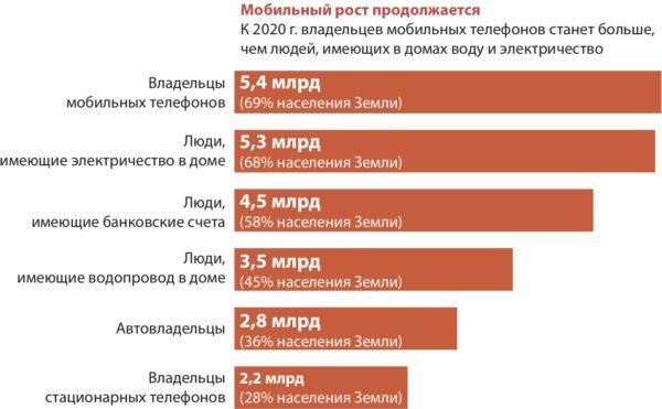 прогноз количесва мобильных телефонов на 2010 год