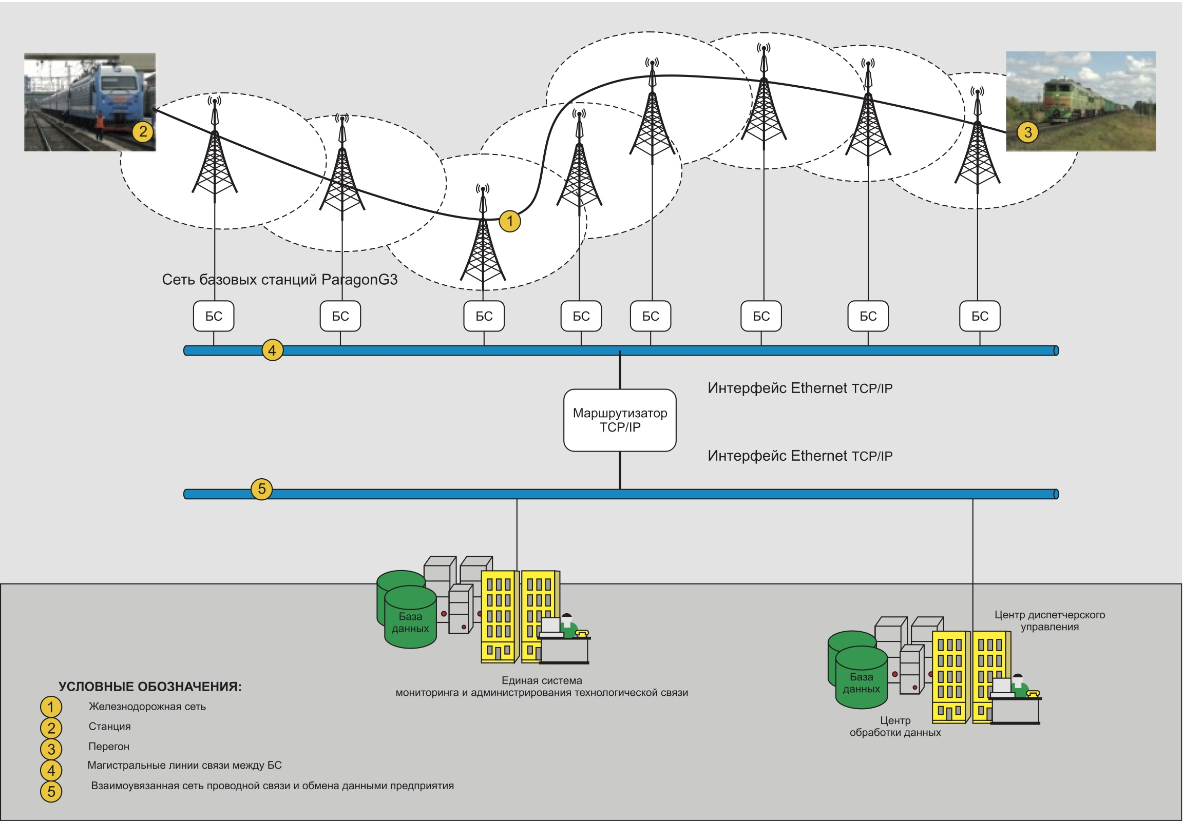 Типовая схема конвенциональной радиосети обмена данными на ж/д транспорте с использованием оборудования ParagonG4/GeminiG3
