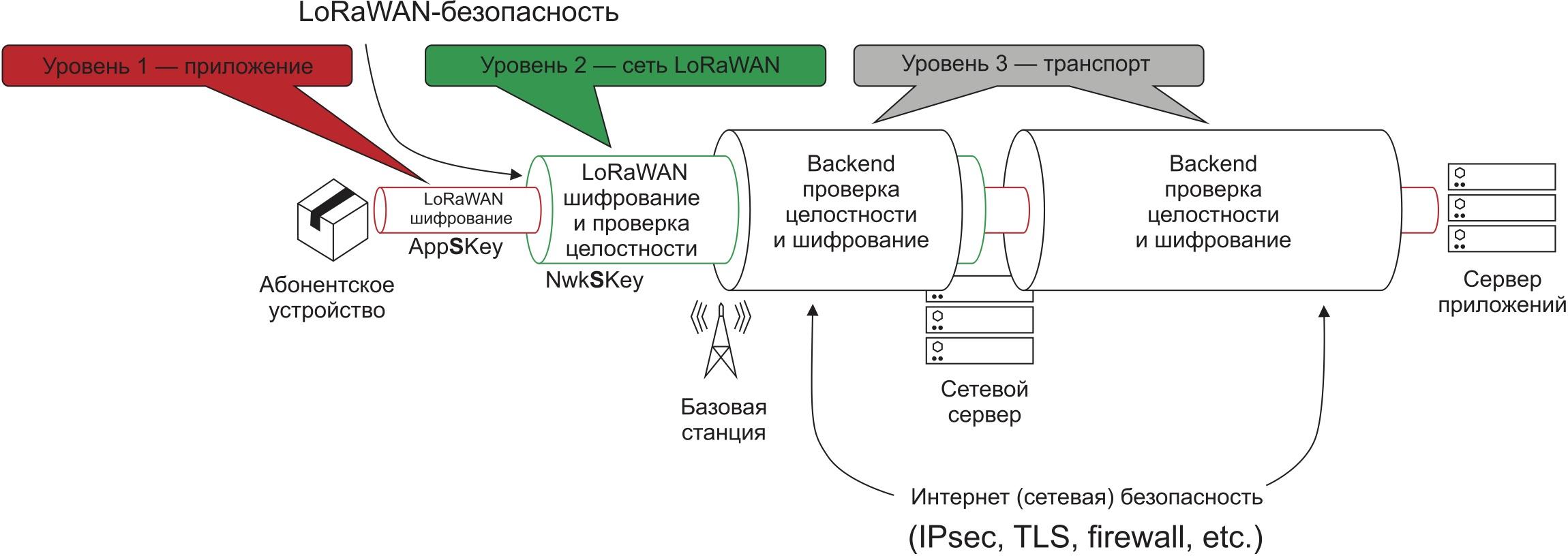 Общая схема безопасности данных в сети LoRaWAN