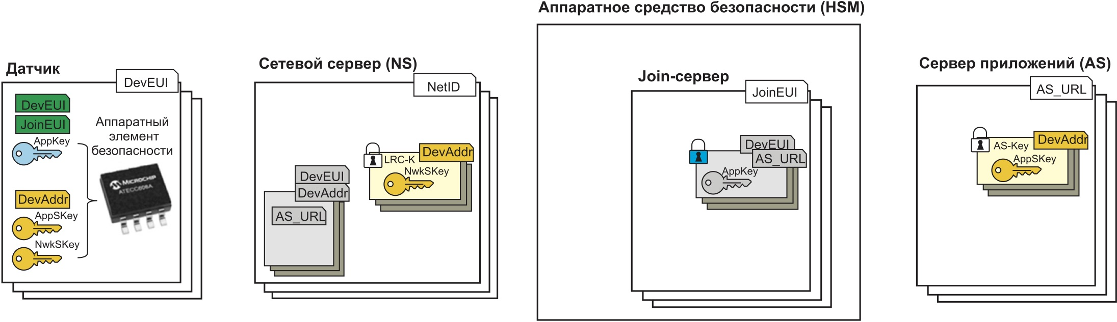 Схема хранения ключей шифрования