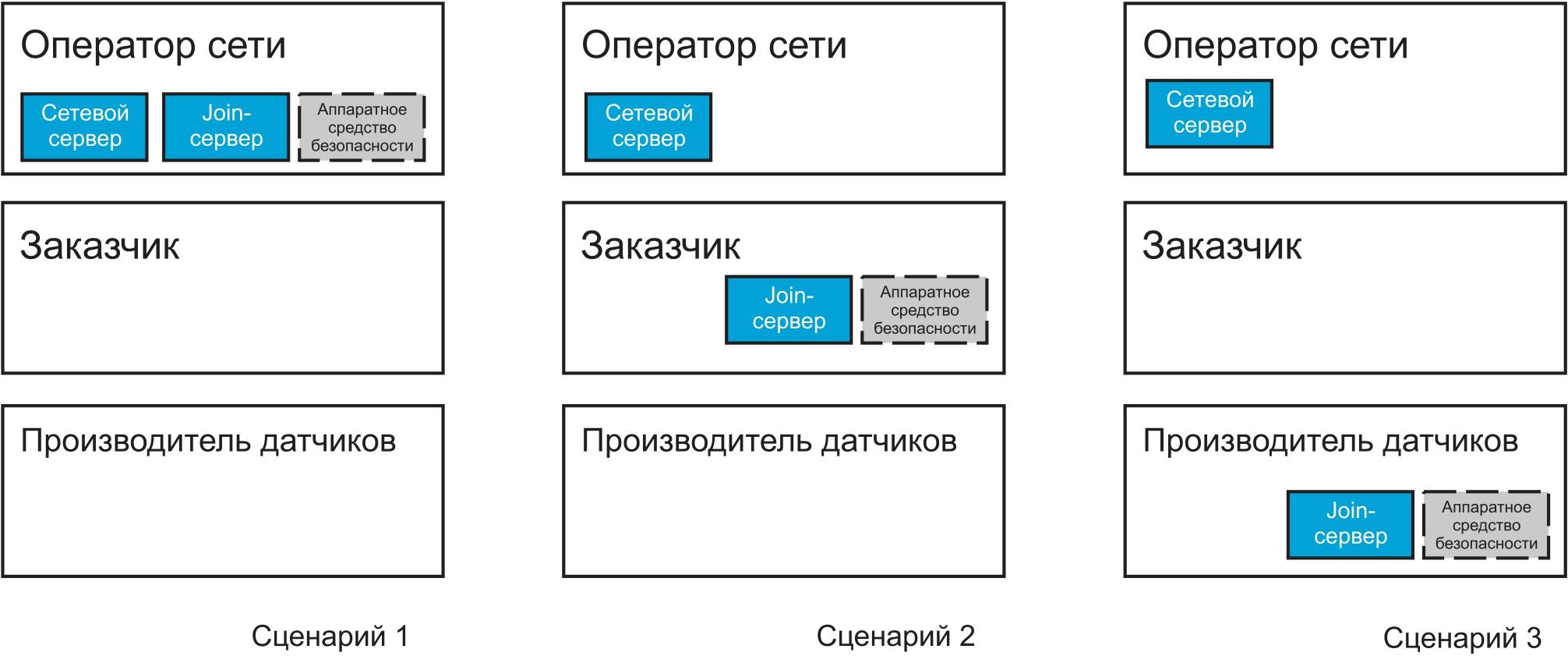 Возможные сценарии размещения Join-сервера