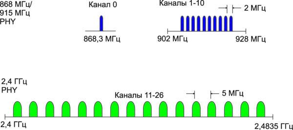 Распределение частот в стандарте 802.15.4 [3]