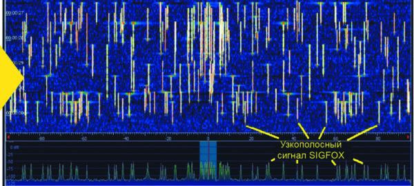 Пример реального сигнала SIGFOX