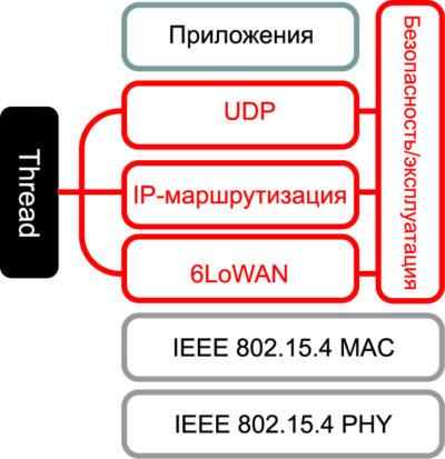 Уровни технологии Thread в модели OSI