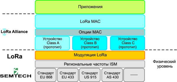 Модель OSI для технологии LoRa (Long Range)
