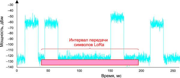 Cигнал LoRa на фоне коротких импульсных помех [16]