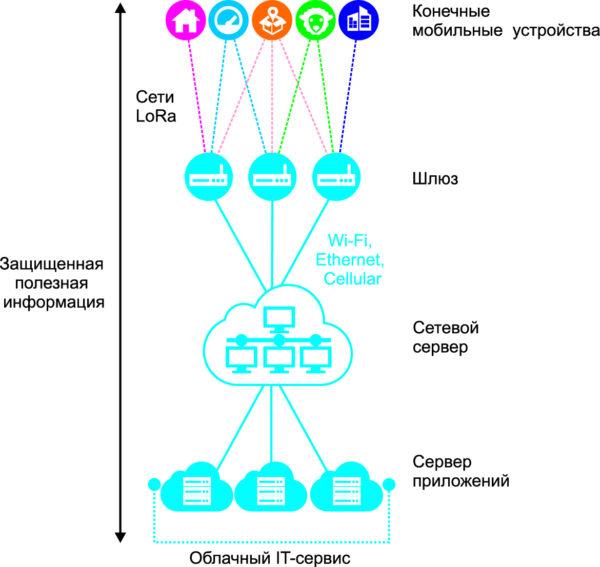 Структура сети LoRaWAN [19]