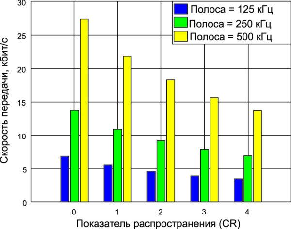 Скорости передачи в сетях LoRa для различных значений ширины полосы и показателя распространения CR [20]