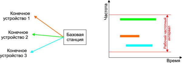 Базовая станция UNB может работать с несколькими конечными устройствами одновременно