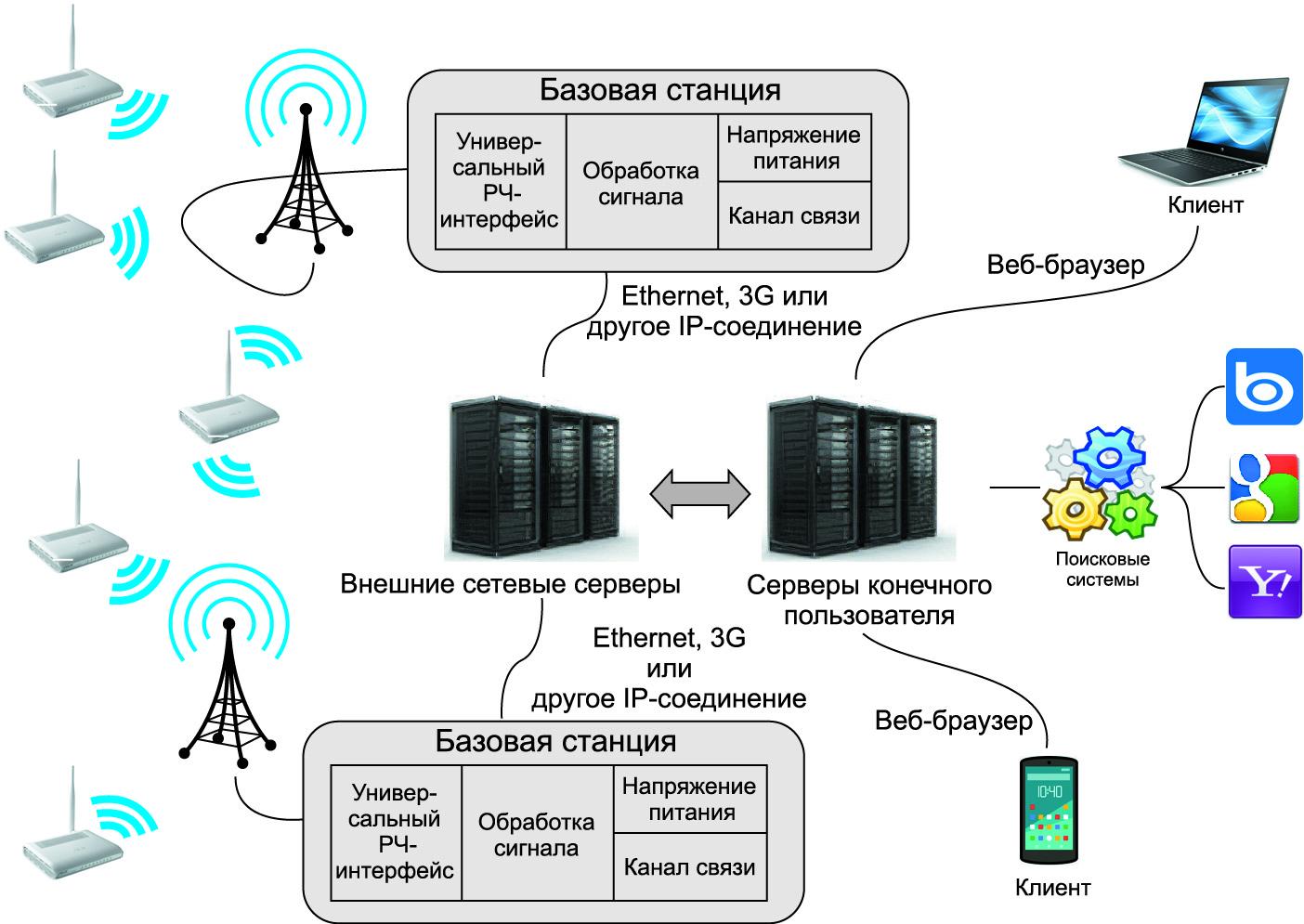 Структура сети SIGFOX [24]