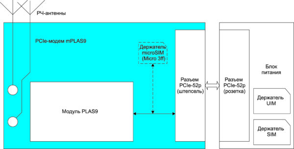 Структурная схема PCIe Cinterion модема mPLAS9