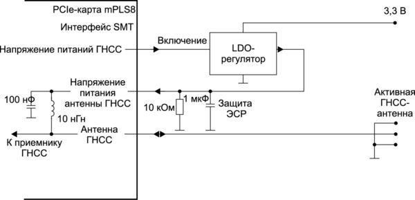 Схема подключения активной антенны GNSS к модемной карте mPLS8