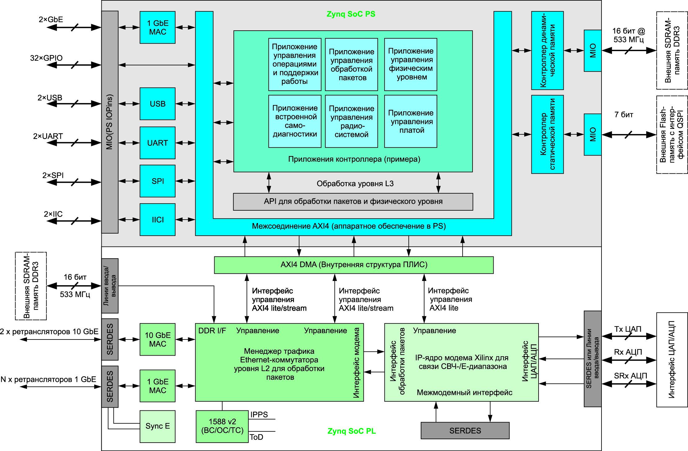 Полностью программируемая система-на-кристалле для беспроводных модемов