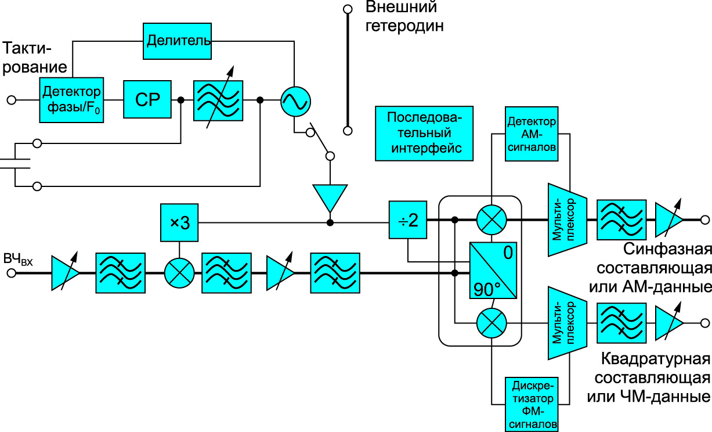 Блок-схема микросхемы приемника 60 ГГц HMC6301