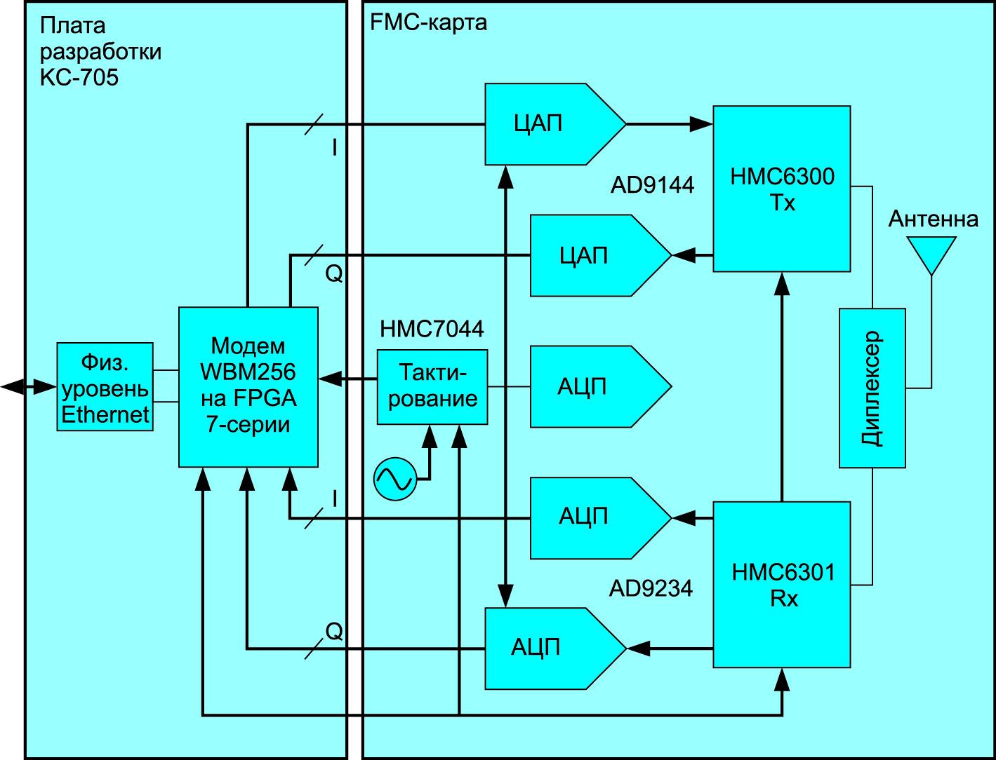 Пример проекта с использованием микросхем Xilinx и Analog Devices