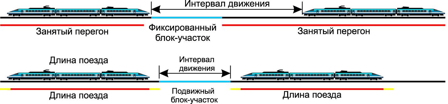 Схемы реализации управления движением железнодорожного транспорта