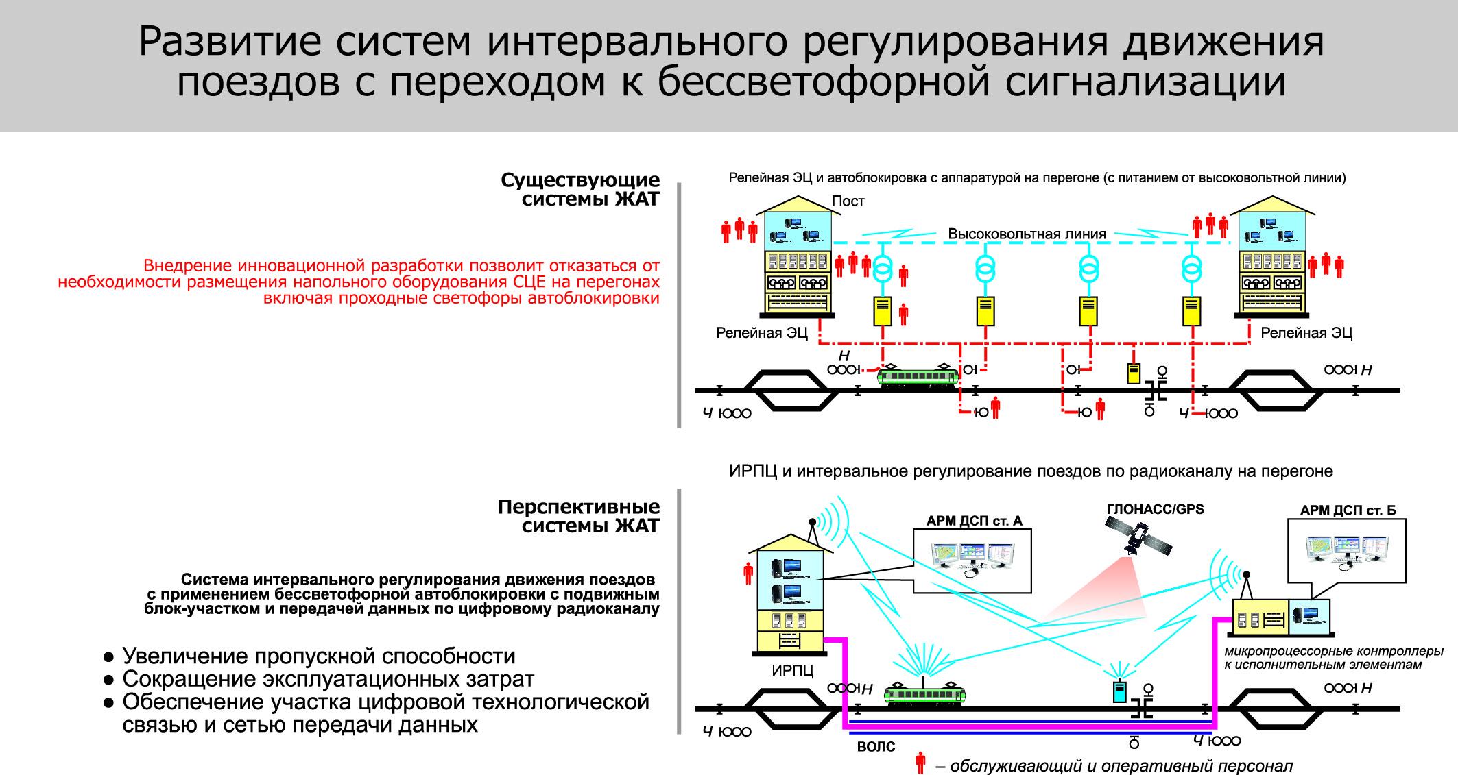 Упрощенная схема перспективной системы ИРДП с использованием радиоканала