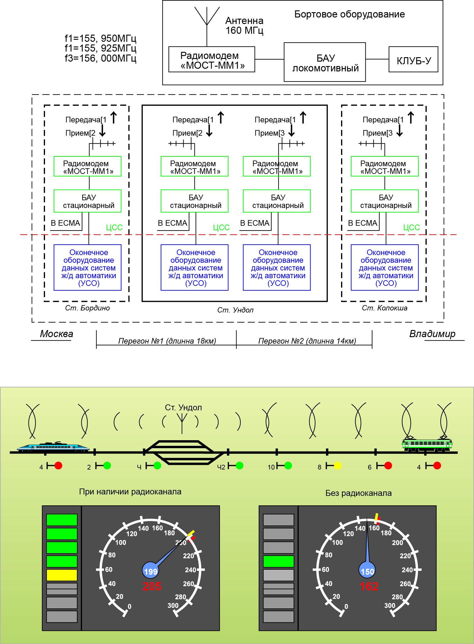 Предлагаемая для АБТЦ-М схема передачи информации на локомотив по радиоканалу