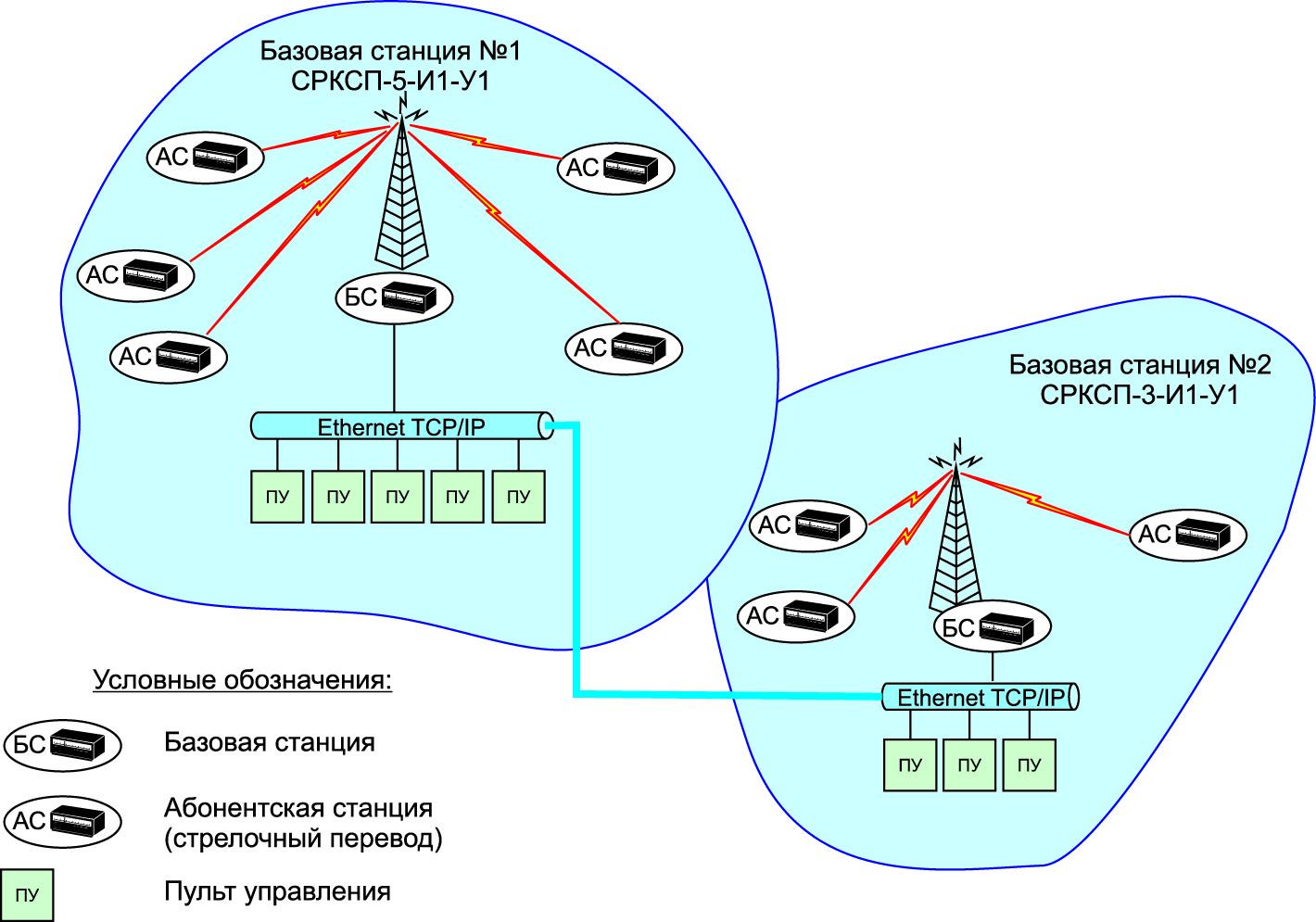 Общая схема технологической радиосети обмена данными СРКСП
