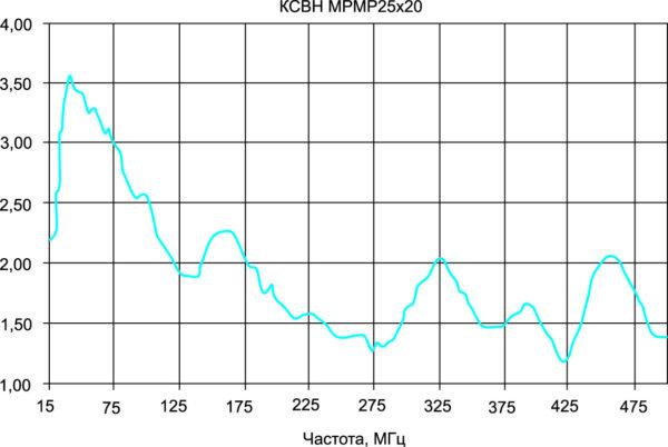 КСВН на частотах 25–512 МГц