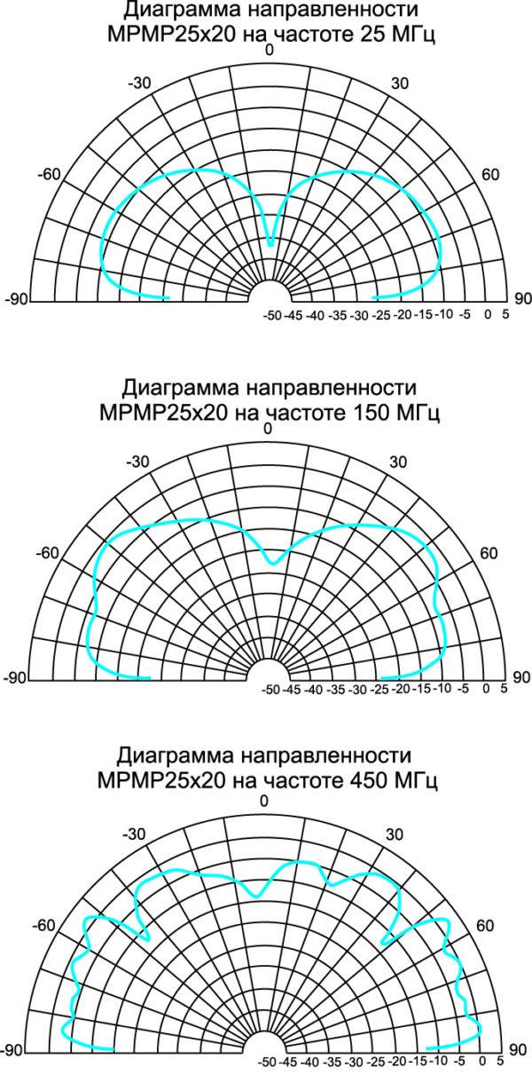 Диаграммы направленности на трех частотах, в нижней, средней и верхней части диапазона