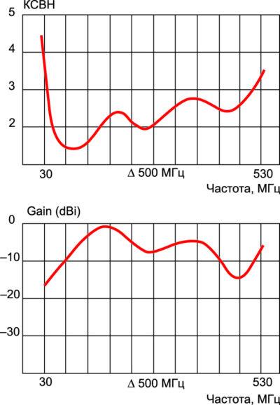 Параметры антенны AD-25/CW-3512